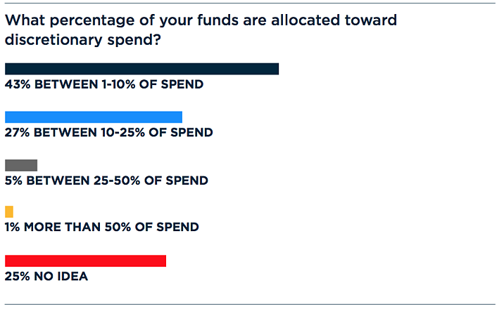 percentage of budget for disc spend